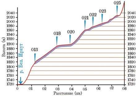 Гипсометрический профиль