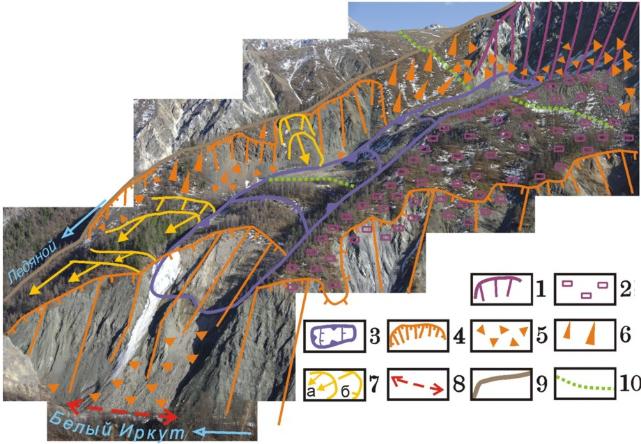 Схема строения потока