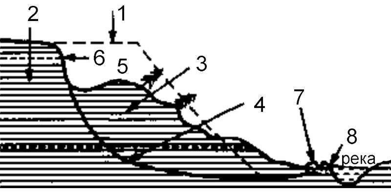 Схема строения оползня
