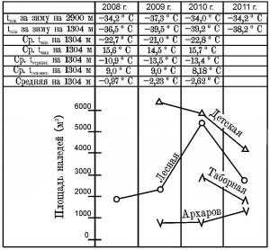 График соотношения площадей наледей и температуры